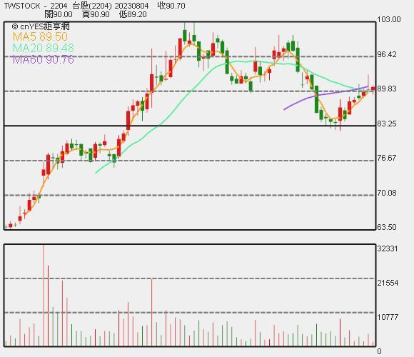 國賓股價日 K 線圖。