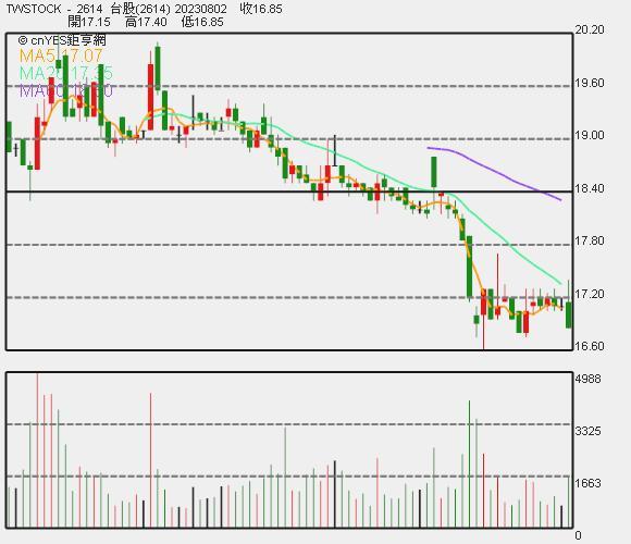 東森股價日 K 線圖。