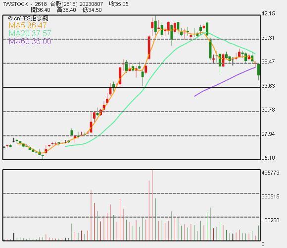 長榮航股價日 K 線圖。