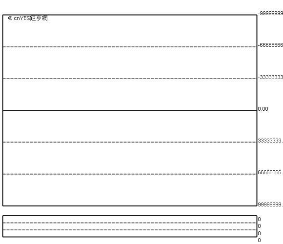 facebook 股價