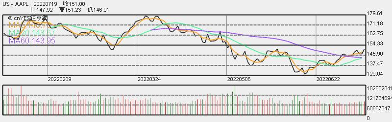 蘋果股價日線趨勢圖
