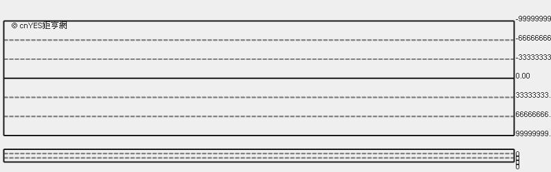 臉書股價日線趨勢圖