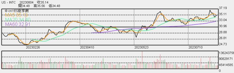 英特爾股價日線趨勢圖