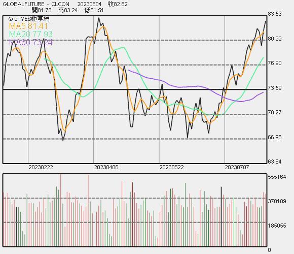 紐約原油價格走勢