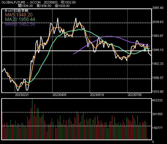 黃金期貨價格走勢