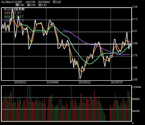 期銅價格走勢
