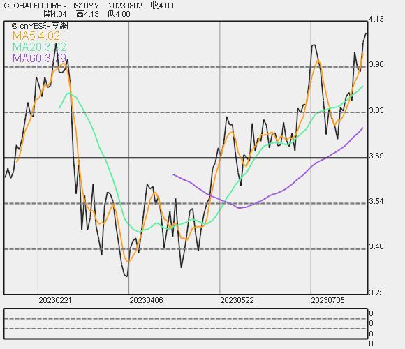 10 年期美債殖利率走勢