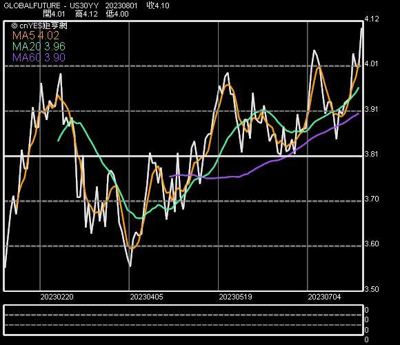 30 年期美債殖利率走勢