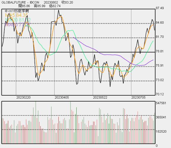 布蘭特原油價格走勢