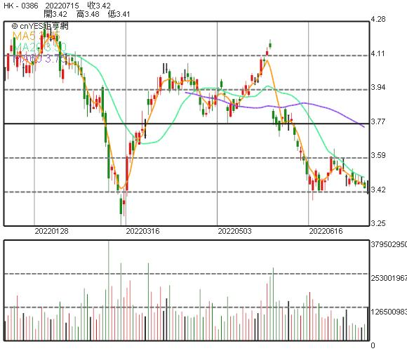 中石化股價
