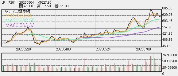 日產股價趨勢圖