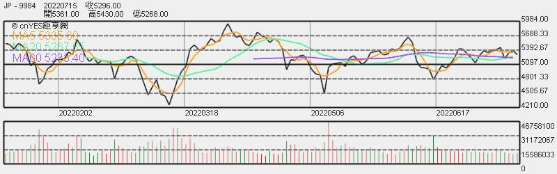 軟銀股價日線趨勢圖