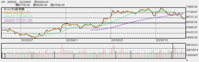 三星股價日線趨勢圖