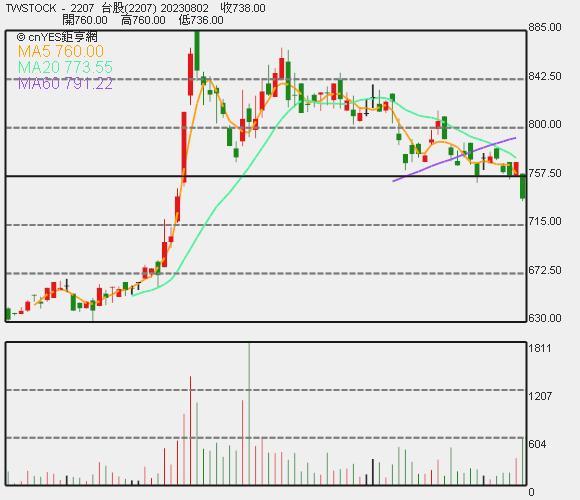 和泰車近期股價走勢圖。