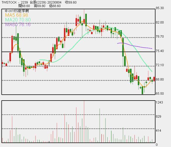英利 - KY 近期股價走勢圖。