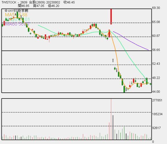 陽明近期股價走勢圖。