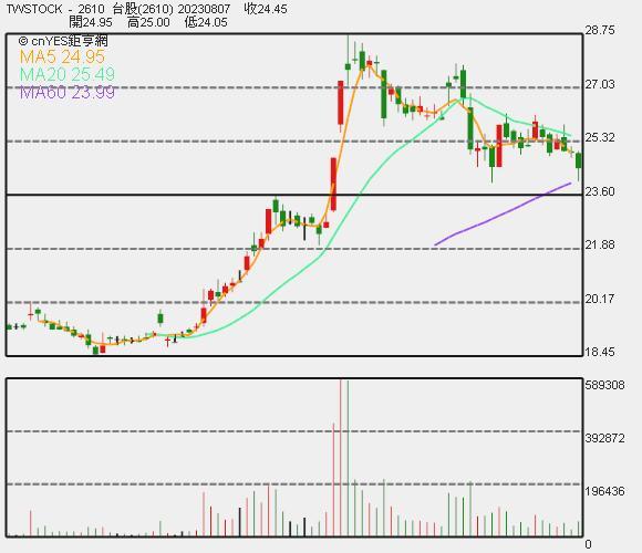 華航股價日 K 線圖。