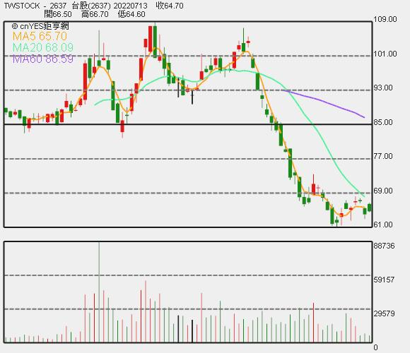 慧洋 - KY 近期股價走勢圖。