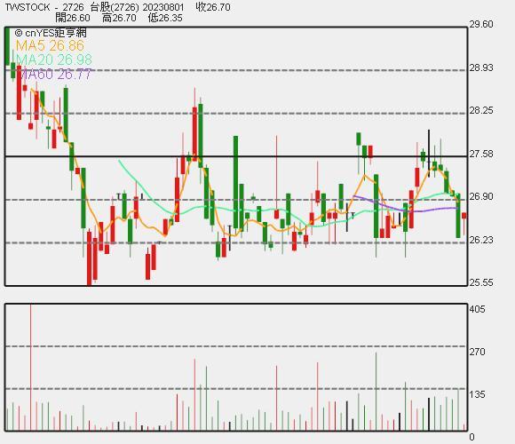 雅茗 - KY 近期股價走勢圖。