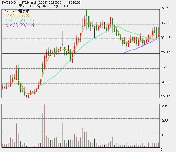 瓦城近期股價走勢圖。
