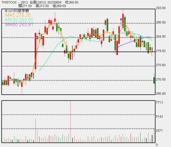 統一超股價日 K 線圖。
