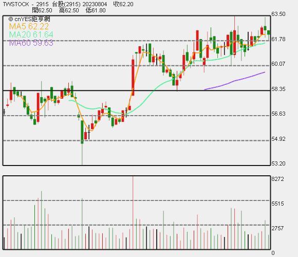 潤泰全股價日 K 線圖。