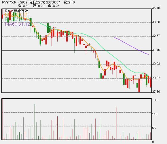 凱羿 - KY 近期股價走勢圖。