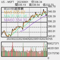 SPX500 Chart