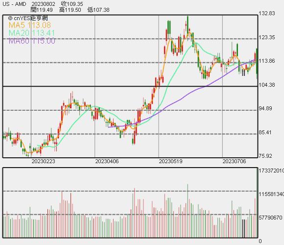 AMD 股價