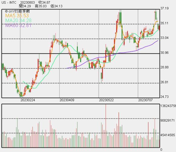 英特爾股價日線走勢圖