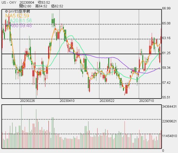 西方石油股價