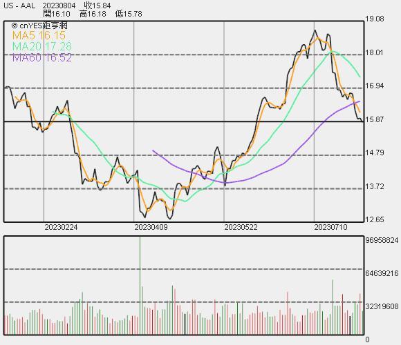 美國航空股價走勢
