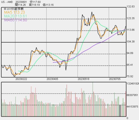 AMD 股價走勢