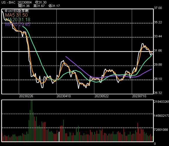 美國銀行股價走勢