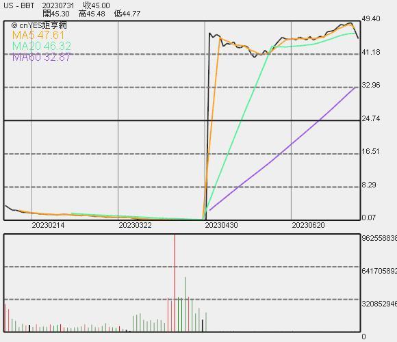 BB&T 股價走勢