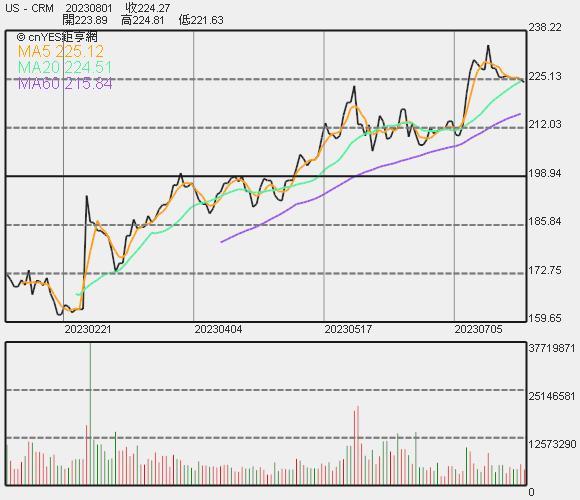 Salesforce 股價走勢