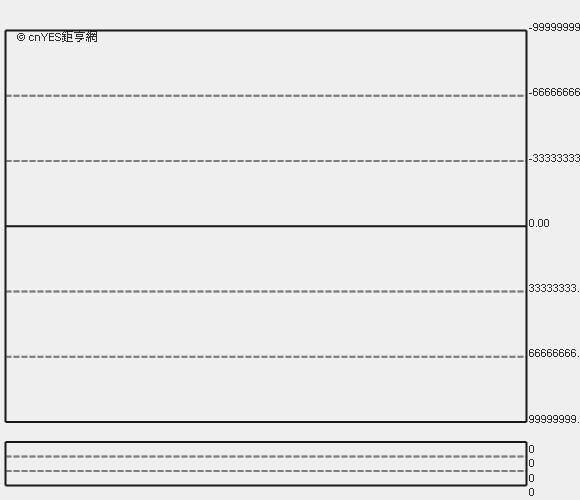 臉書股價走勢