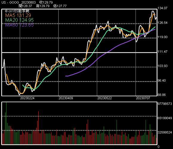 谷歌股價走勢