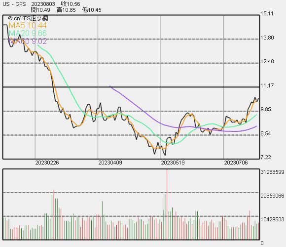 Gap 股價走勢
