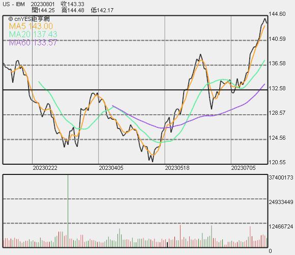 IBM 股價走勢