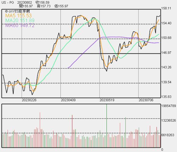 寶僑股價走勢