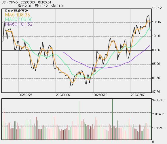 Qorvo 股價近期走勢