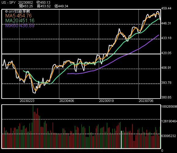 SPDR S&P 500 ETF 走勢