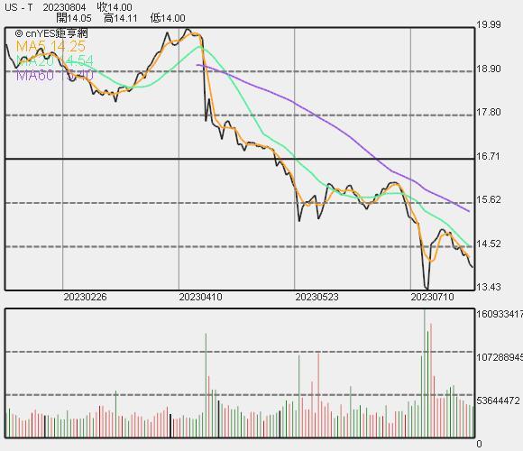 AT&T 股價走勢