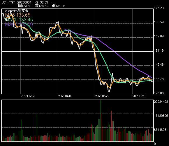Target 股價走勢