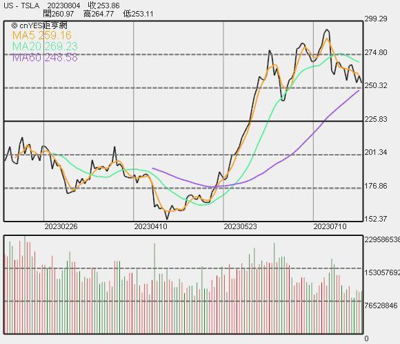 特斯拉近期股價走勢