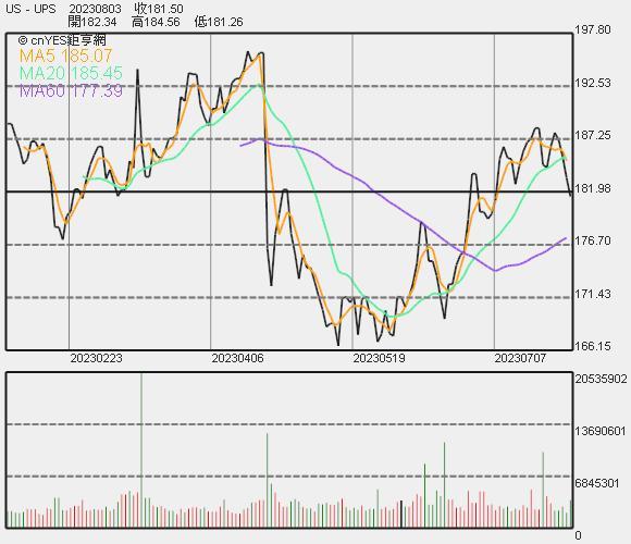 UPS 股價走勢
