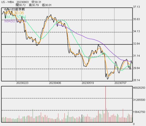 Walgreens 股價走勢