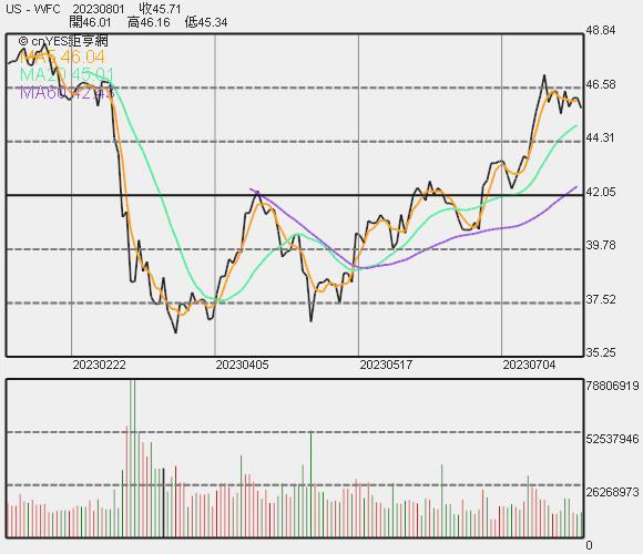 富國銀行股價走勢