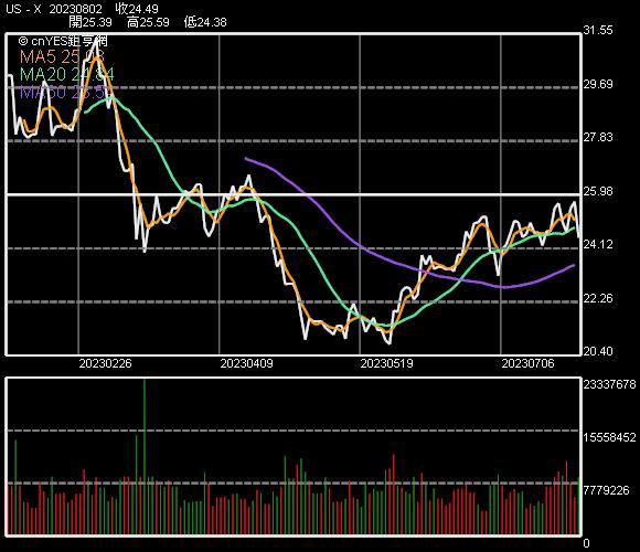 美國鋼鐵股價走勢